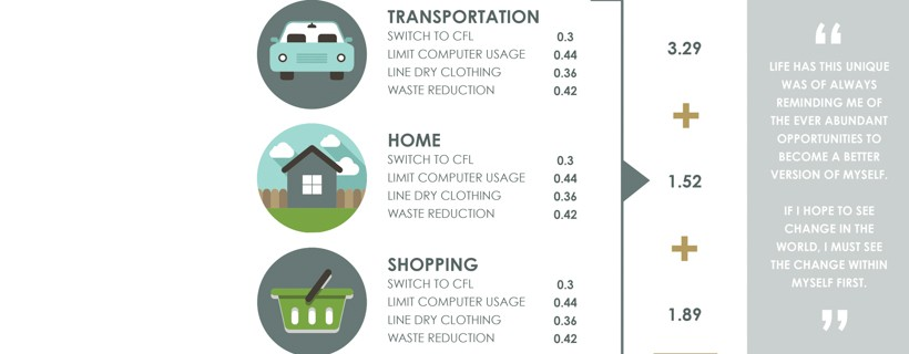 graphs and text describing how designer could change lifestyle to reduce carbon footprint